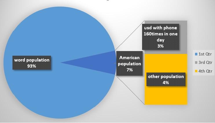 مقایسه نسبت جمعیت مردم امریکا و سایر افراد کره زمین و اعتیاد به گوشی